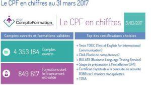 CPF 2017